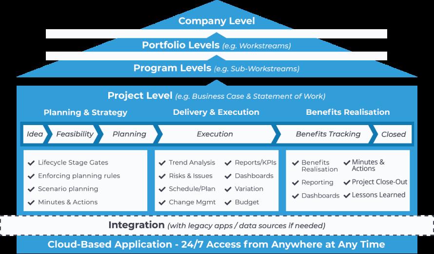 Company Level Diagram
